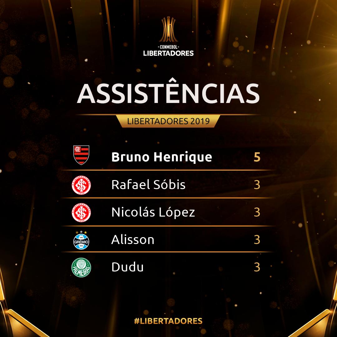 Assistências Copa Libertadores 2019