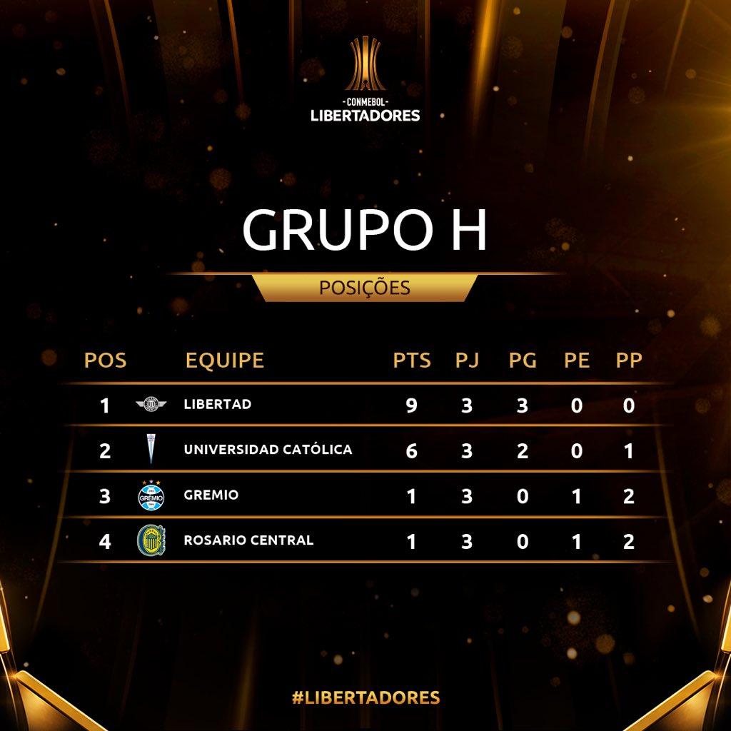 Grupo H Rodada 3 Libertadores