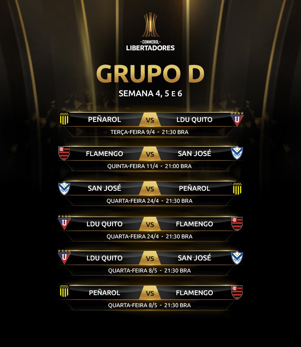 Grupo D - tabela - Libertadores