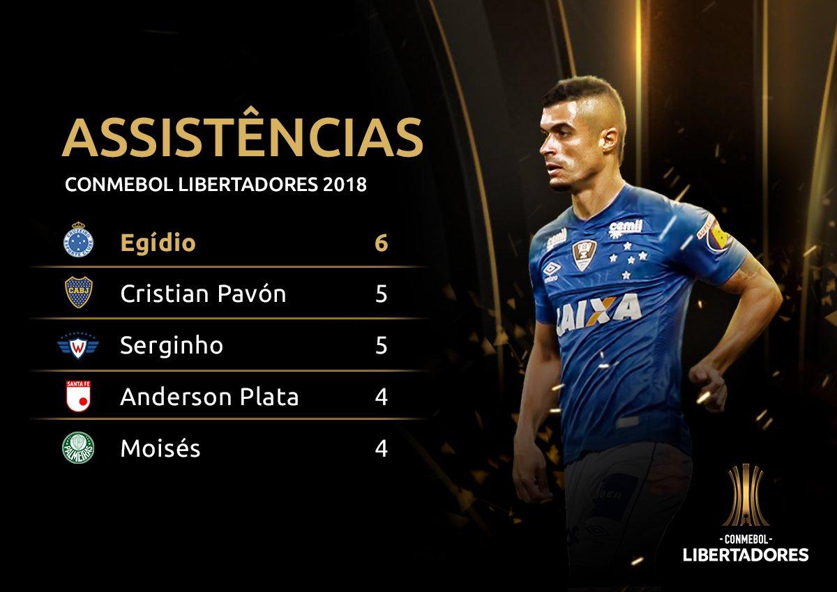 Assistências - Libertadores