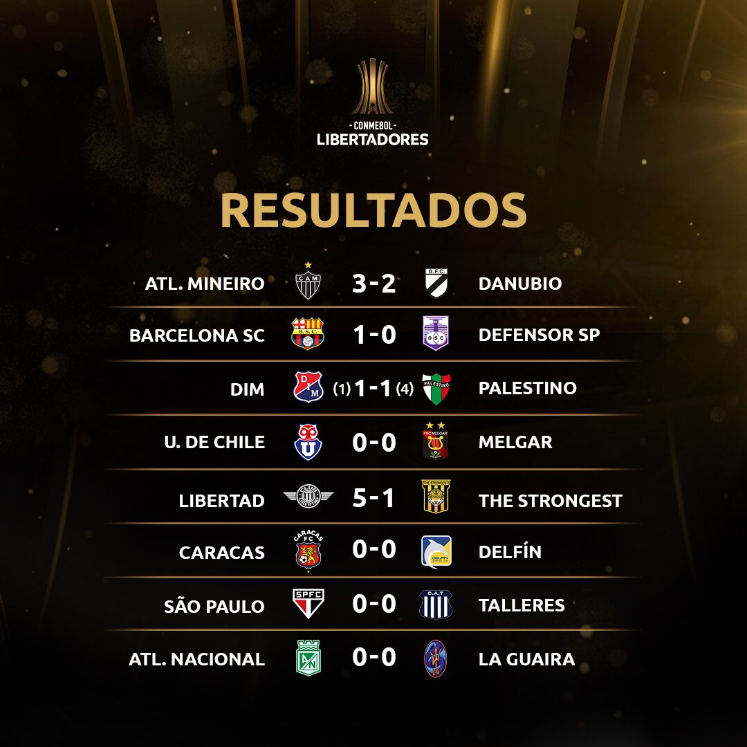 Resultados da Copa
