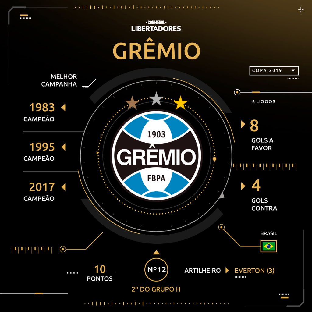Sorteio - Grêmio - Libertadores