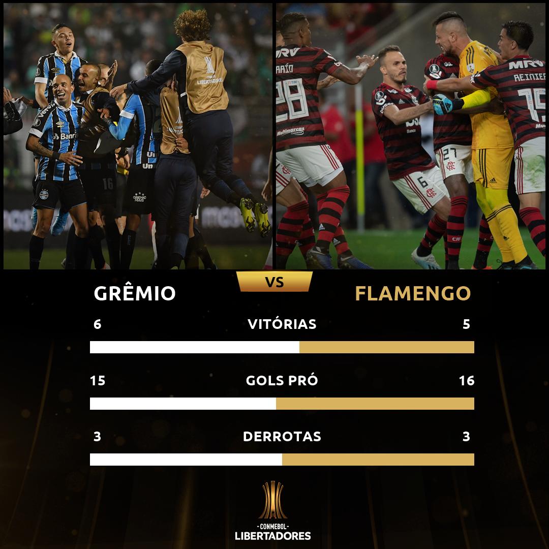 Grêmio x Flamengo - campanha Libertadores