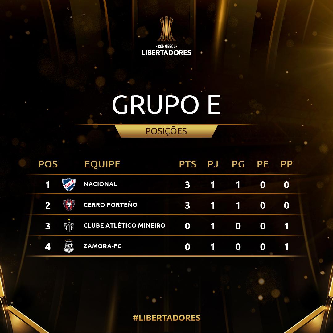 Grupo E - rodada 1