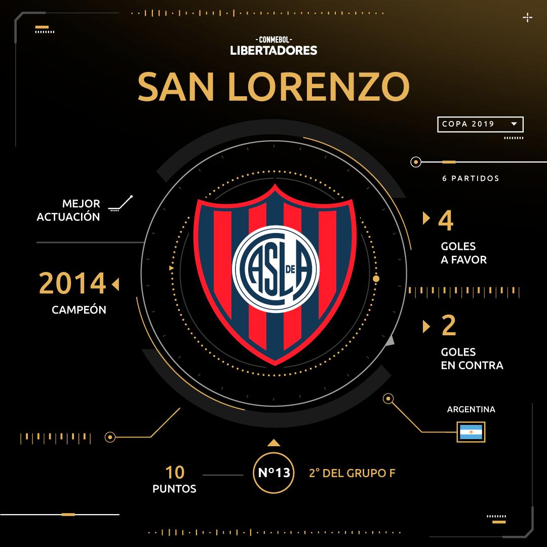 San Lorenzo Copa Libertadores 2019