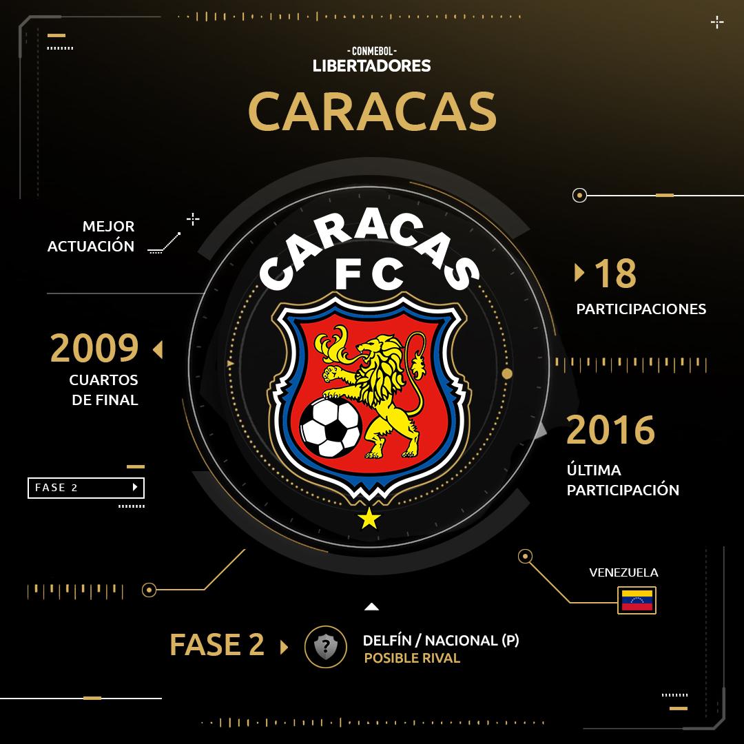 Caracas Copa Libertadores 2019