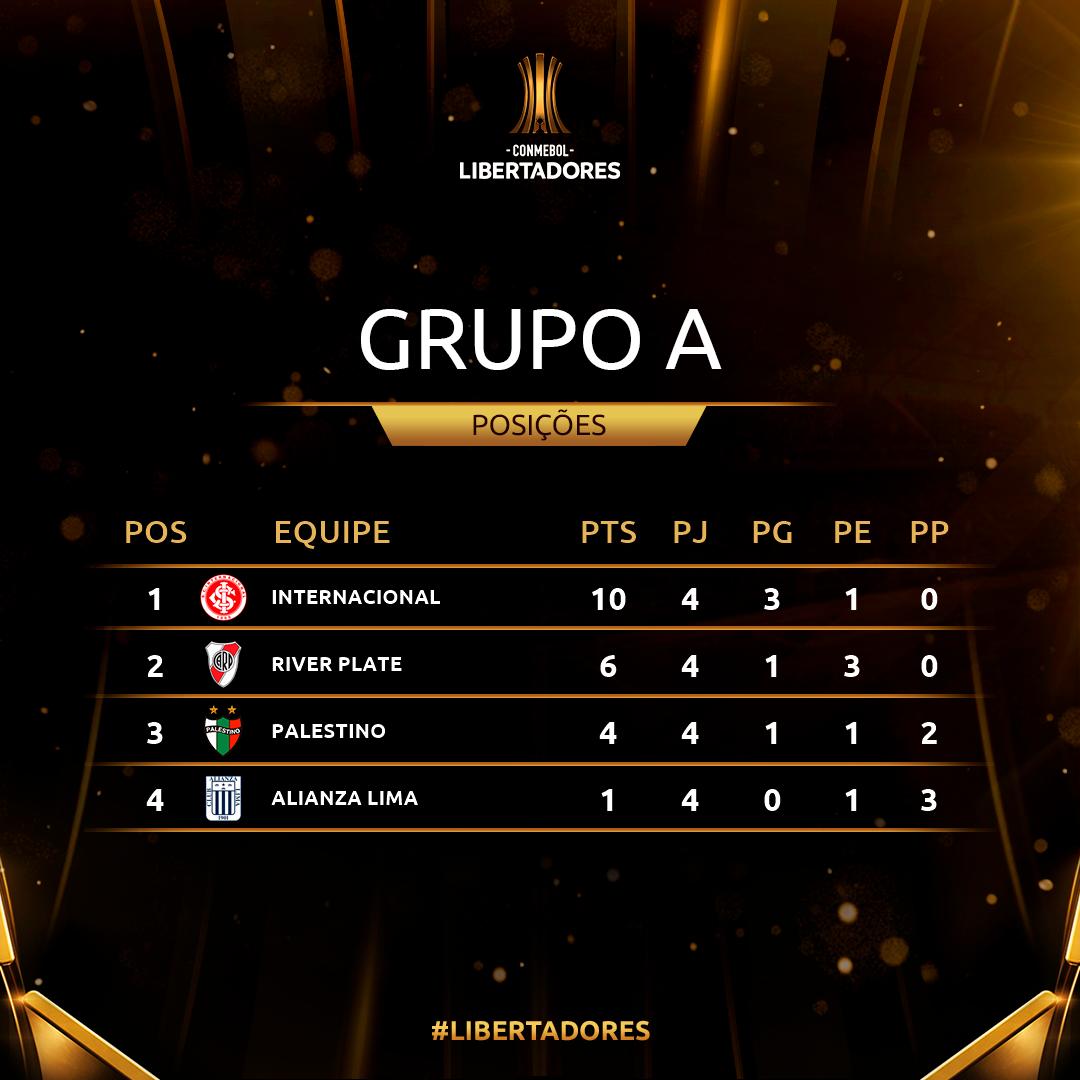 Grupo A Rodada 4 Libertadores