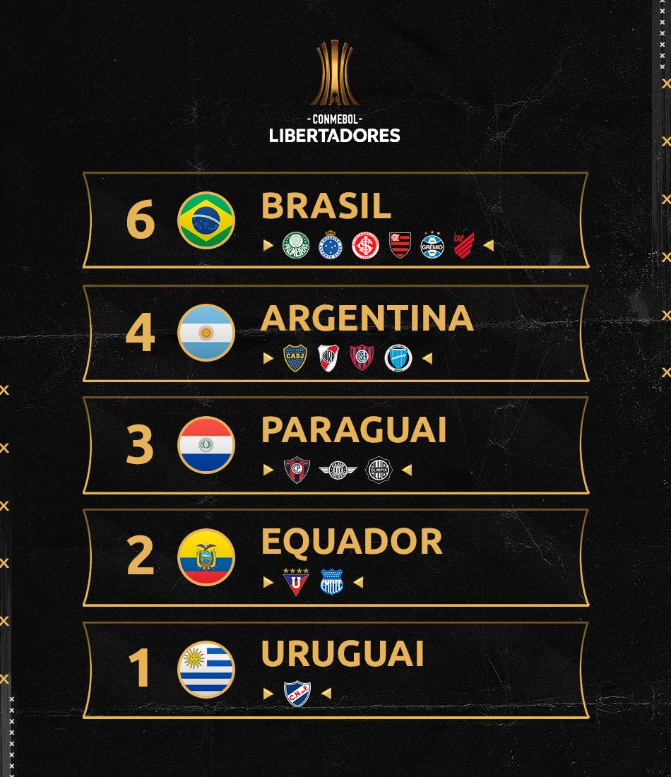 Países das oitavas da Libertadores
