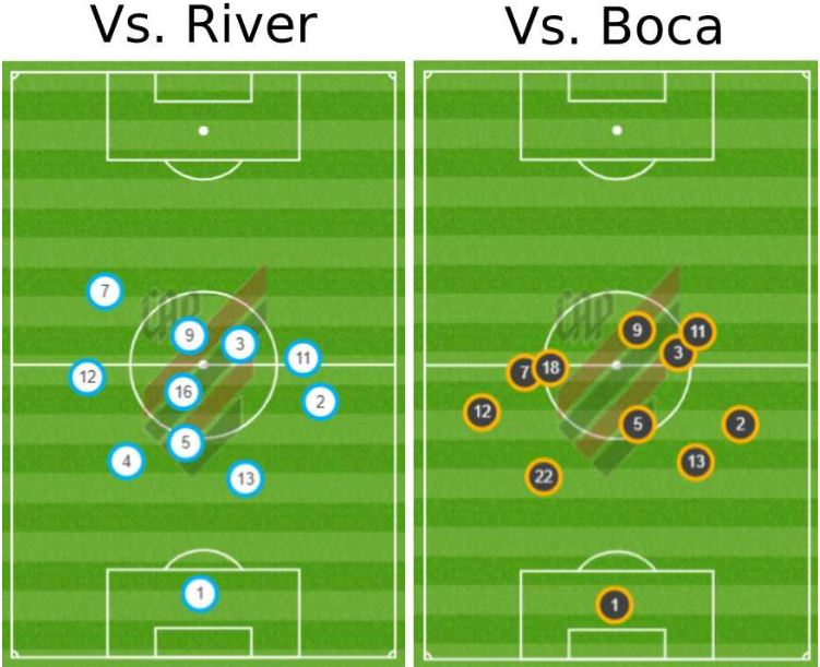 Posiciones media River Paranaense Boca