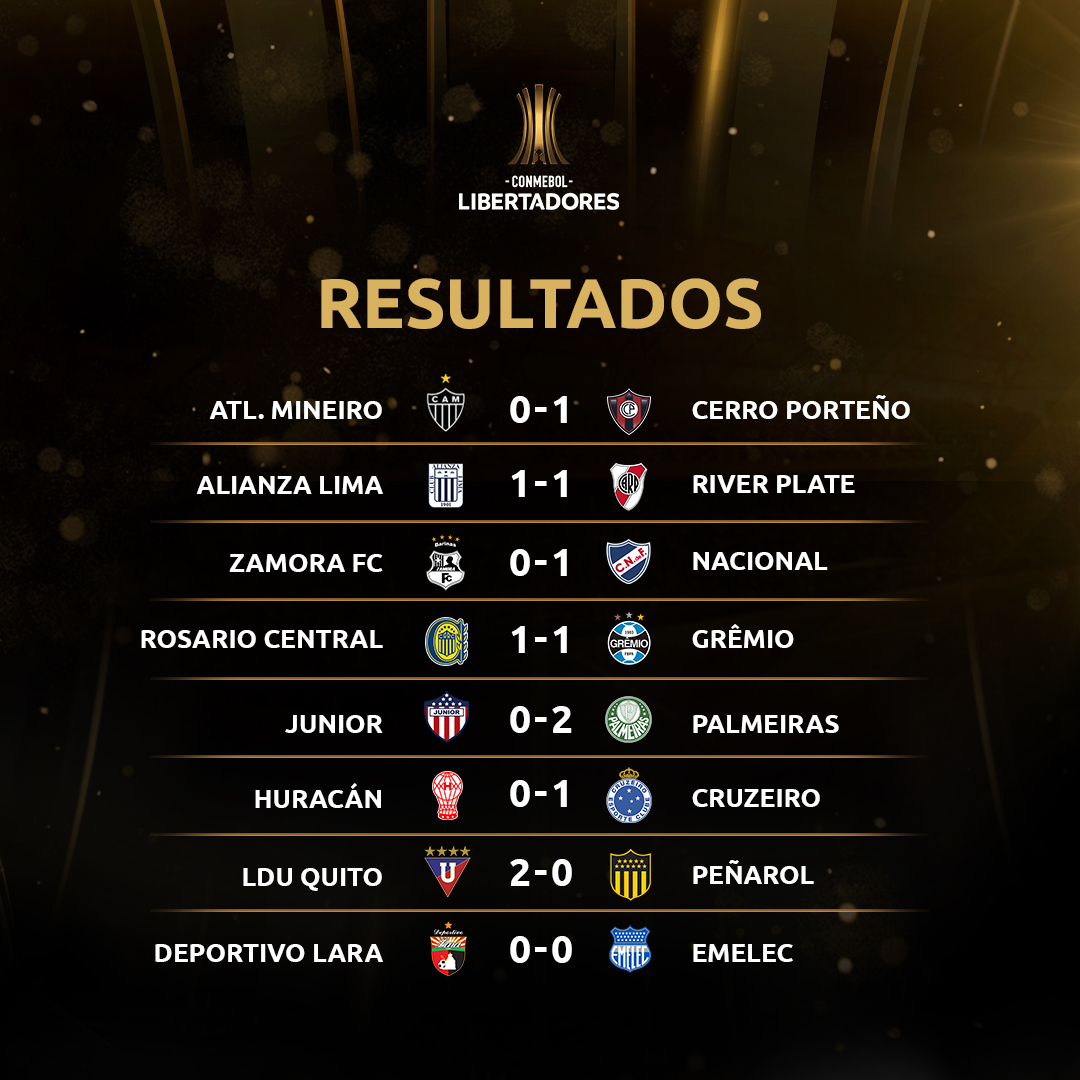 Resultados Libertadores 2
