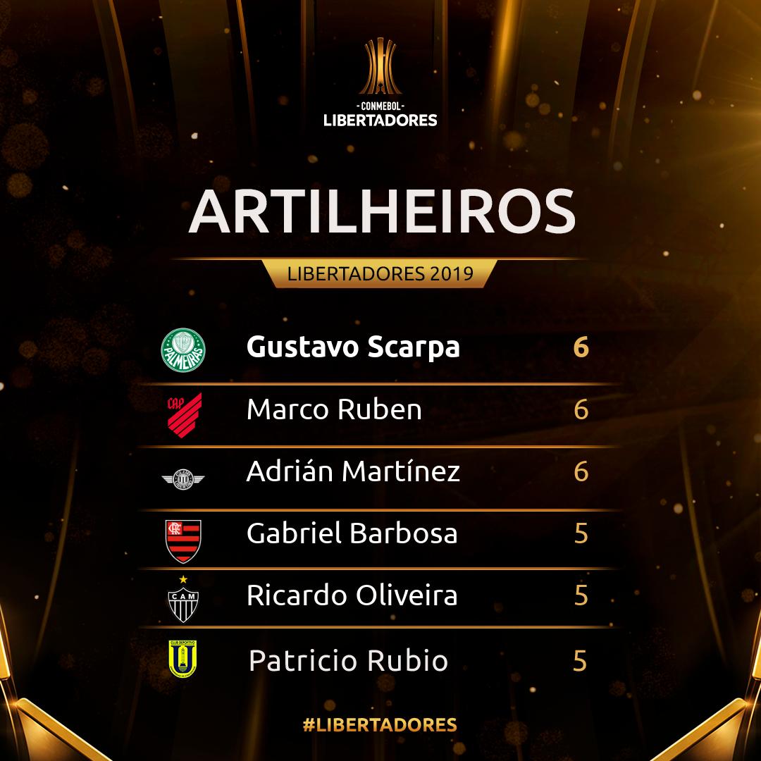Artilheiros Libertadores 2019
