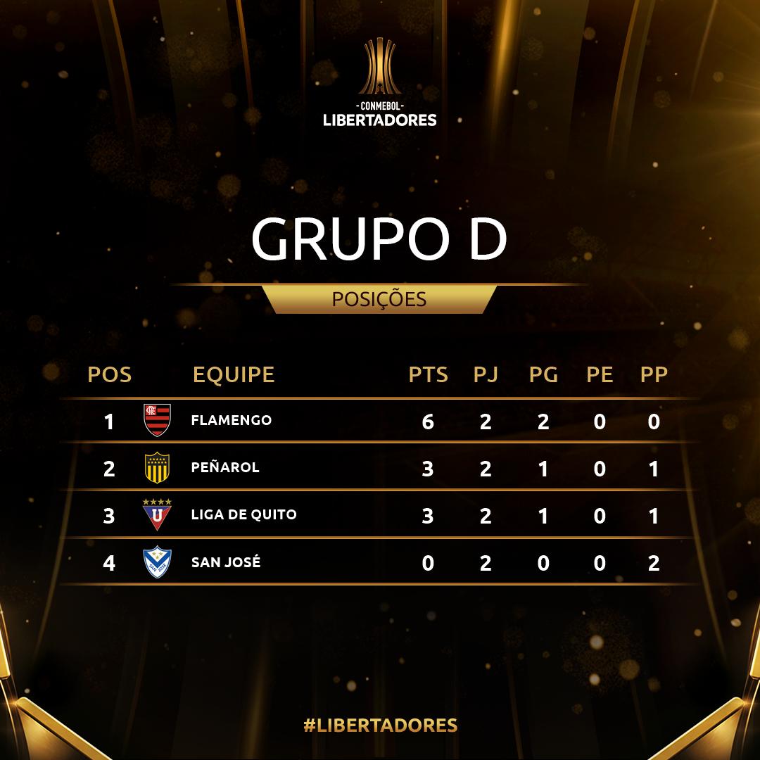 Grupo D Rodada 2 Libertadores