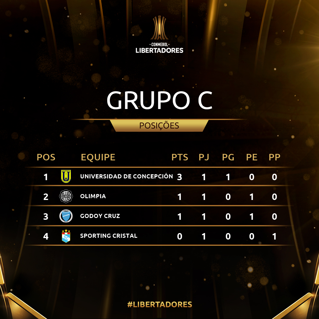 Grupo C - rodada 1