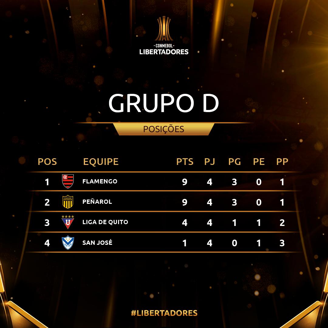 Grupo D Rodada 4 Libertadores