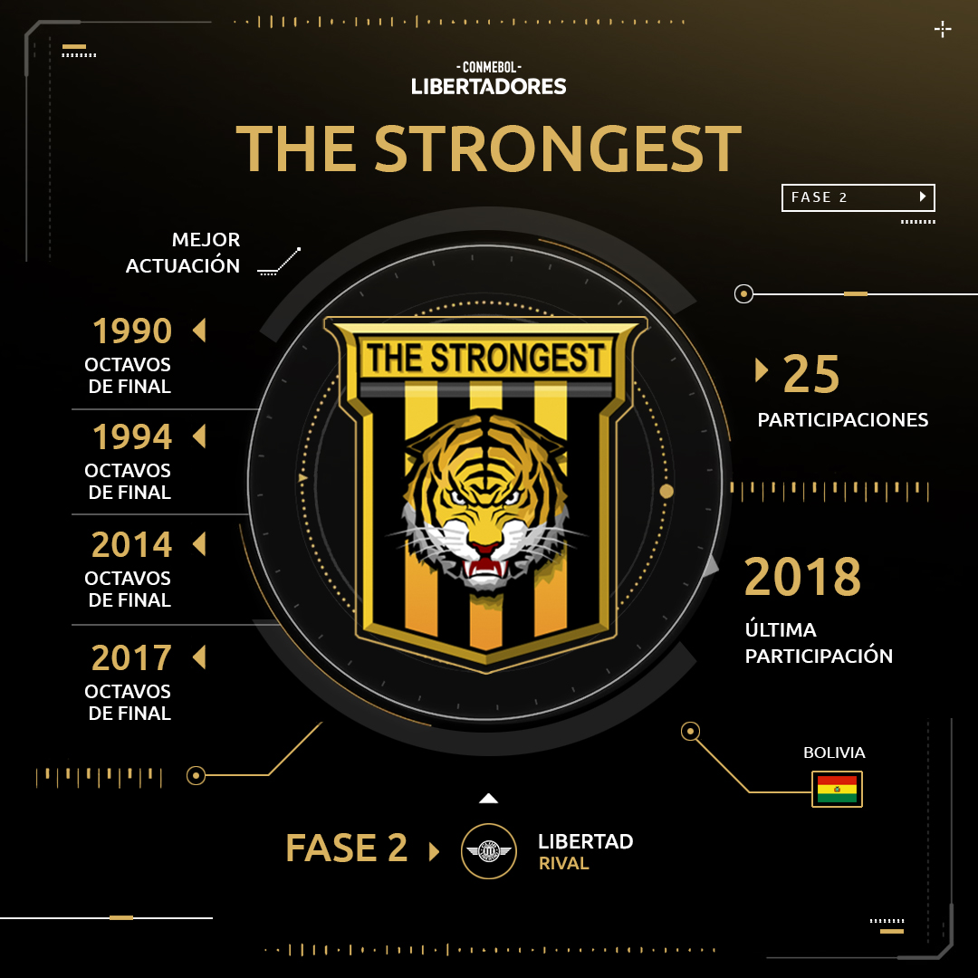 The Strongest Copa Libertadores 2019