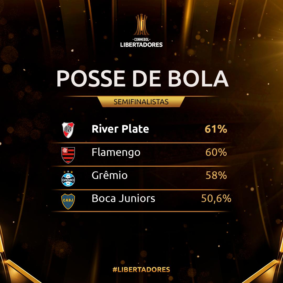 Posse de bola Libertadores 2019