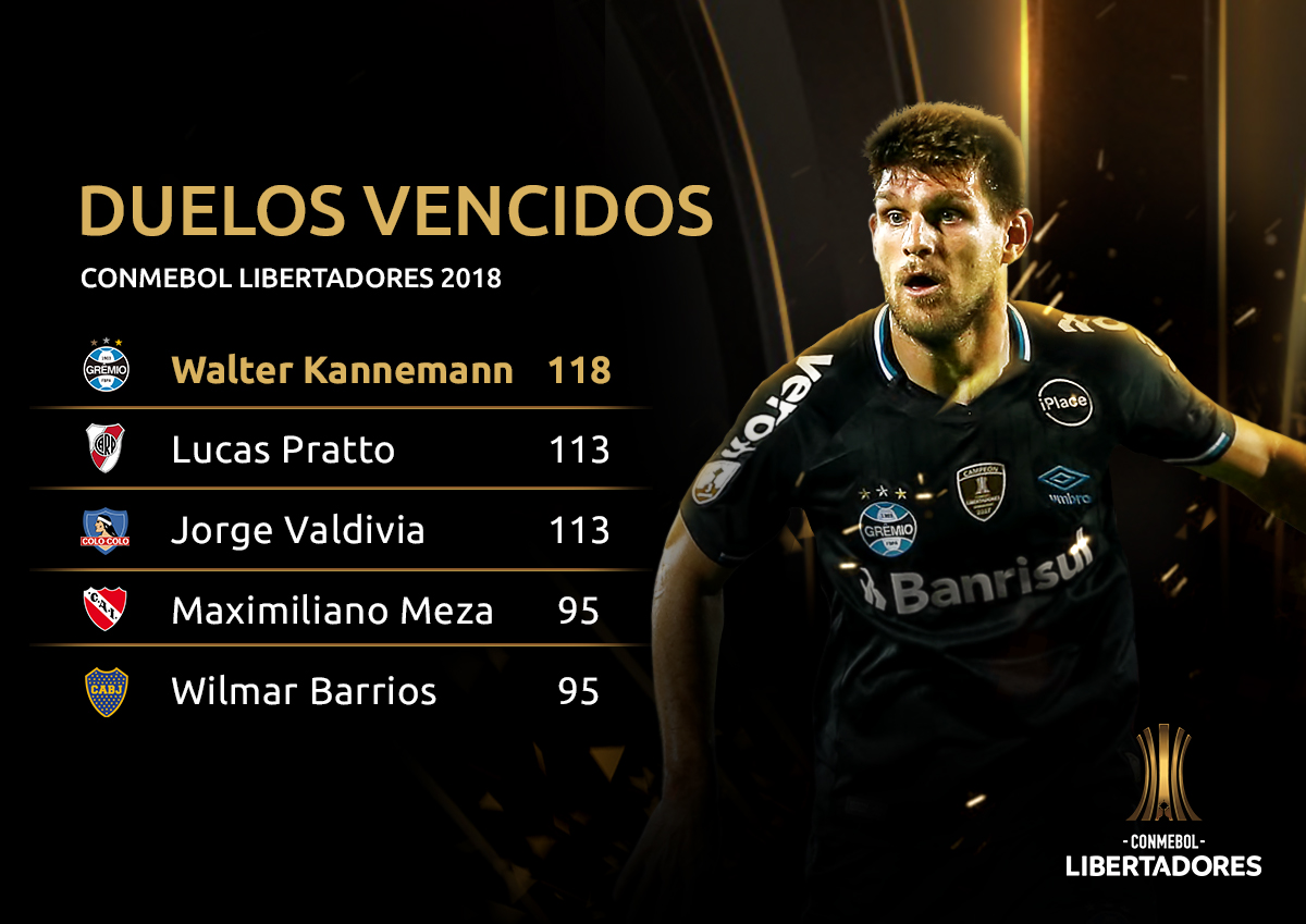Duelos - Libertadores