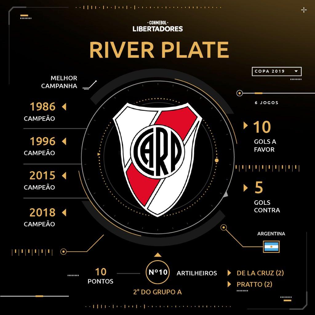 Sorteio - River - Libertadores