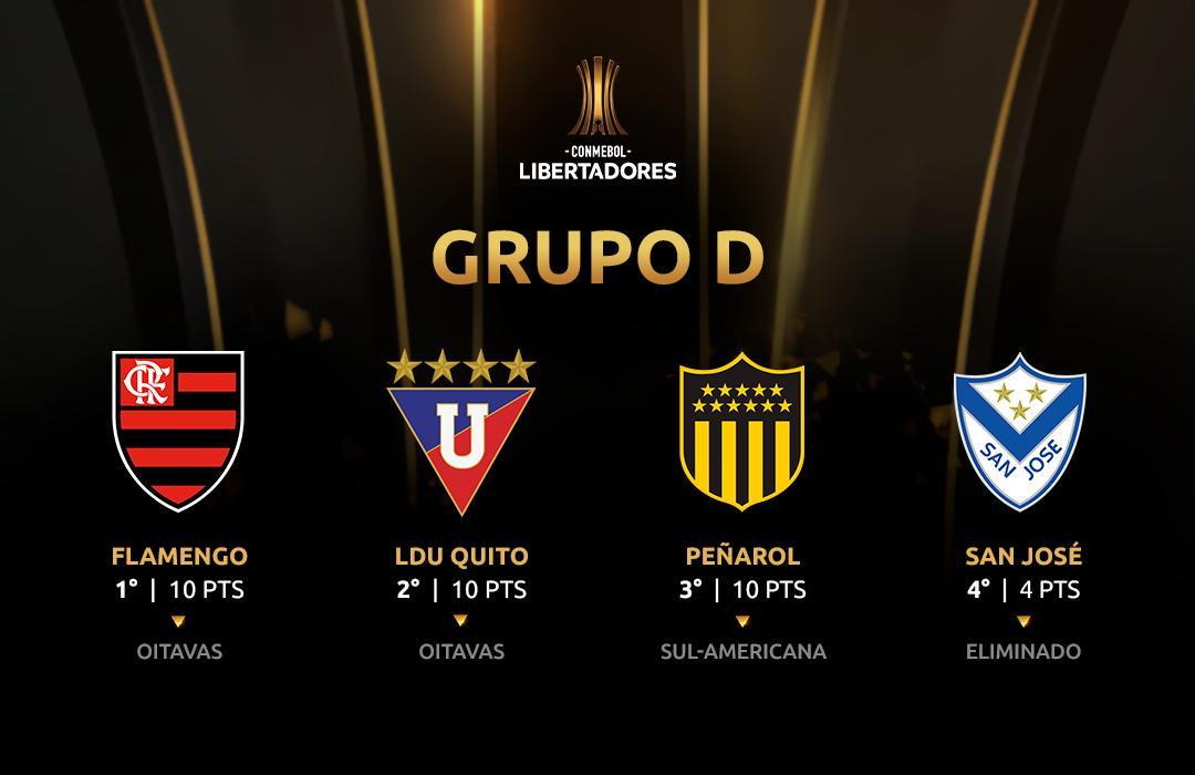 Grupo D final Libertadores