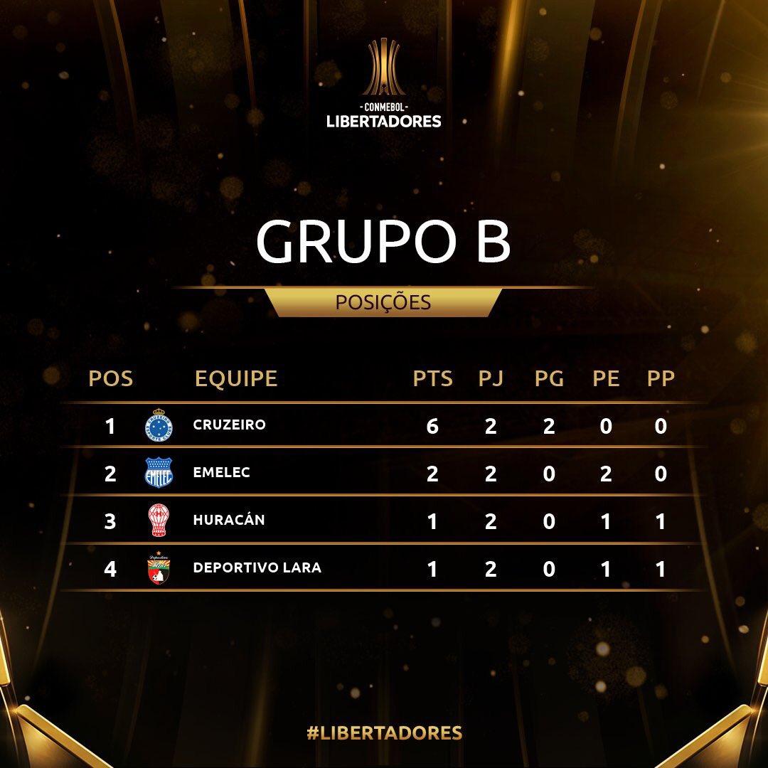 Grupo B - 2 rodadas - Libertadores