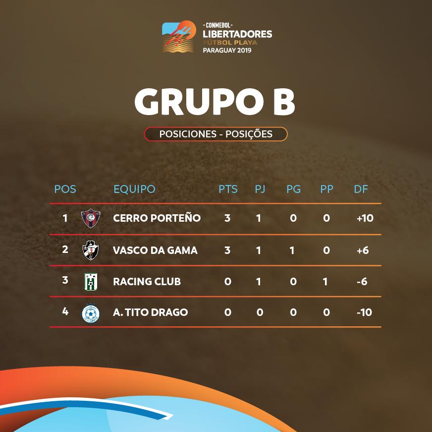 Grupo B Libertadores de Praia