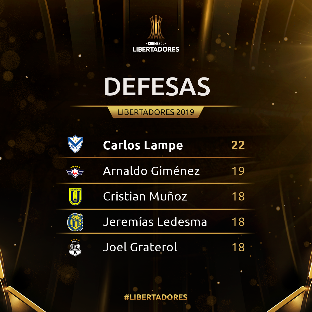 Defesas semana 4 - Libertadores
