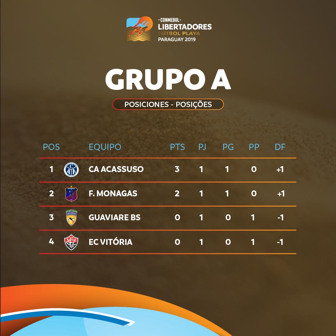 Grupo A Libertadores de Praia