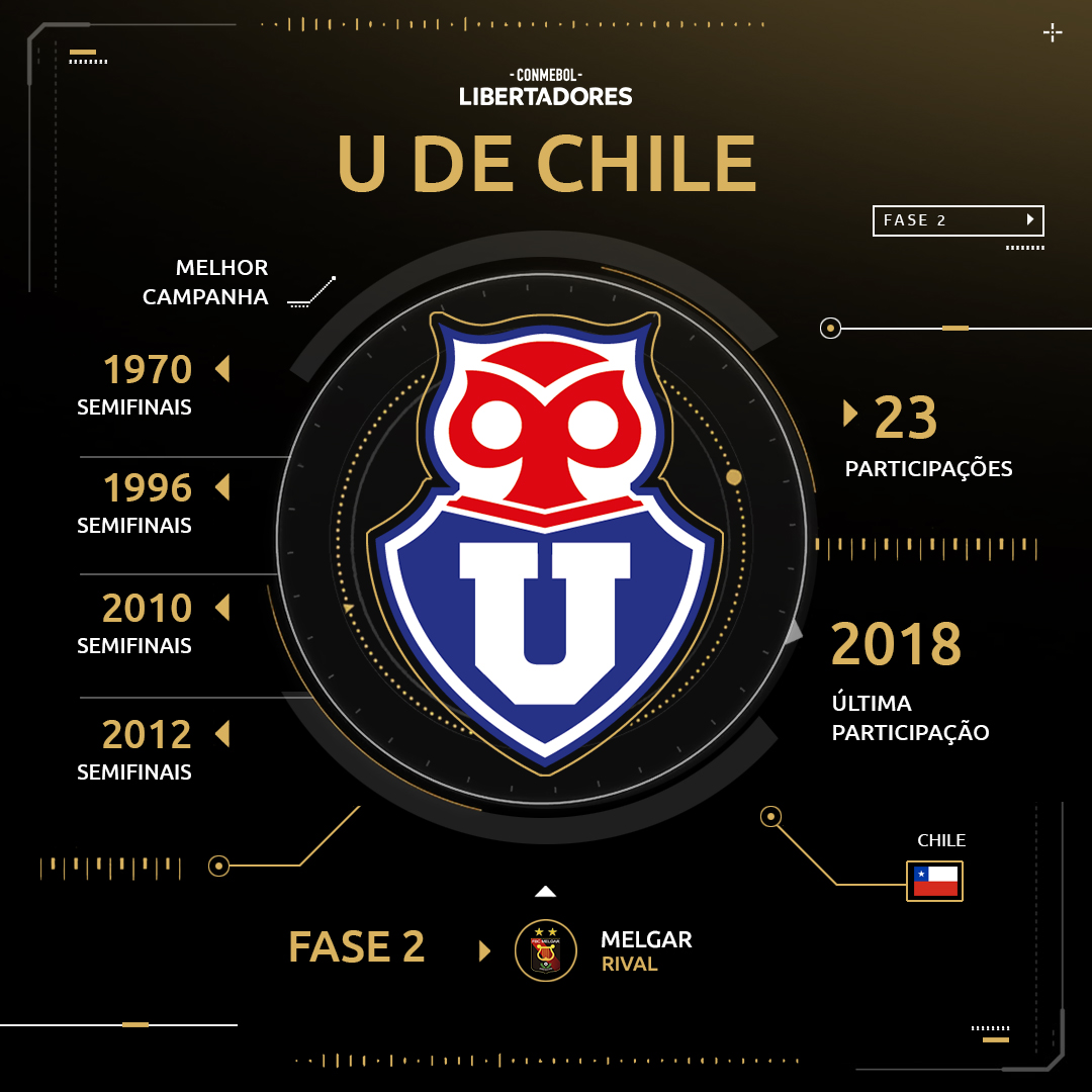 Universidad de Chile - Libertadores