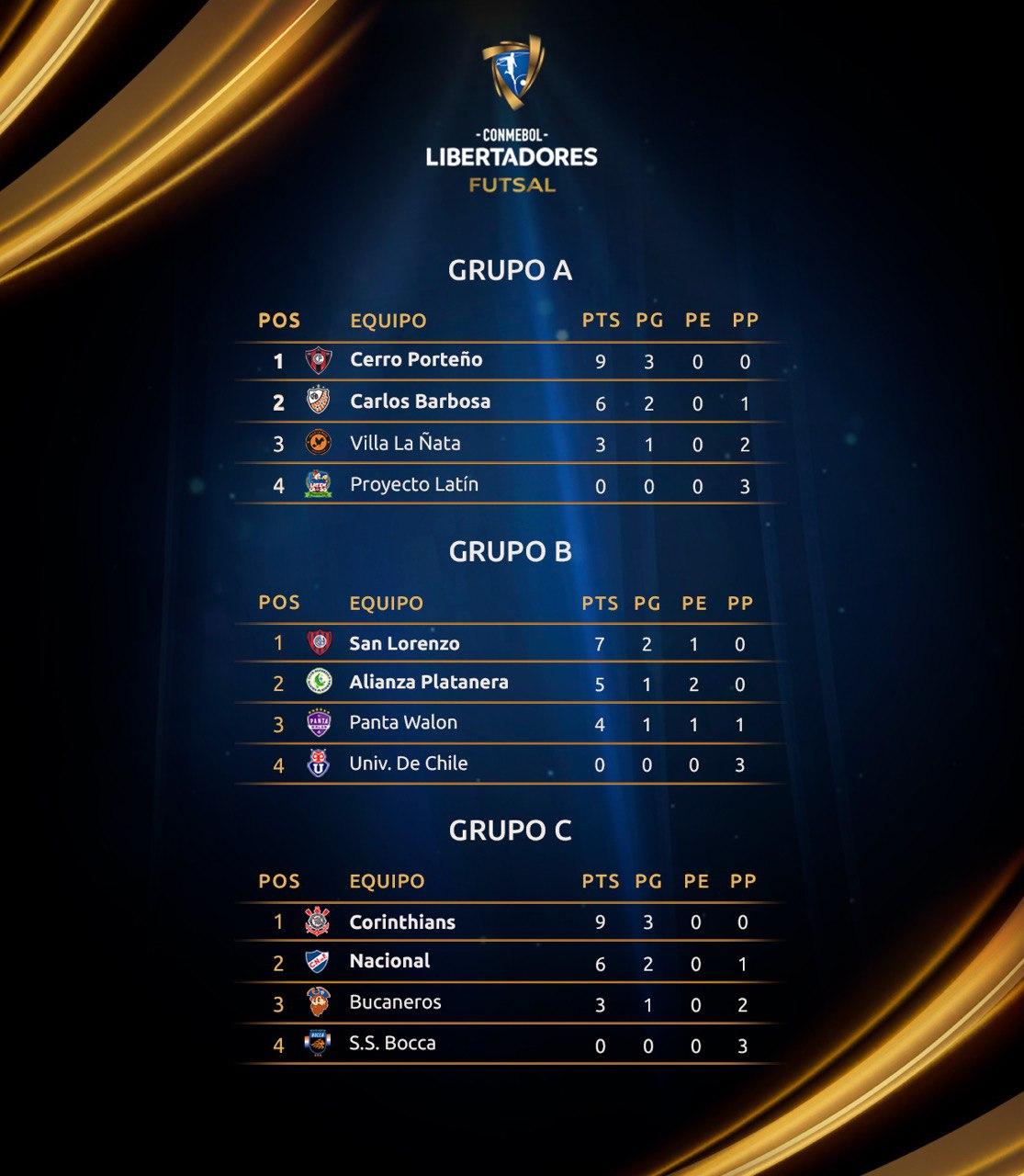 Grupos Libertadores Futsal - final