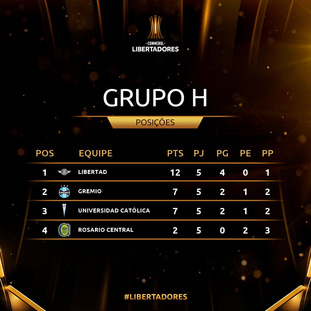 Grupo H Rodada 5 Copa Libertadores