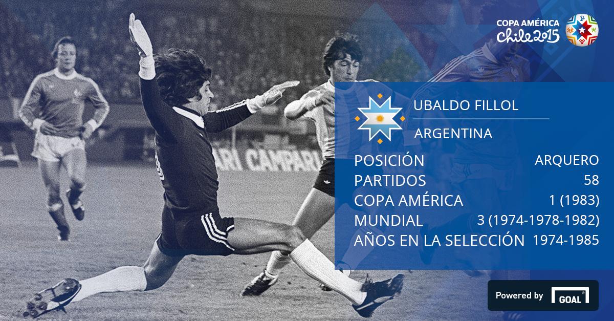 Ubaldo Fillol Argentina