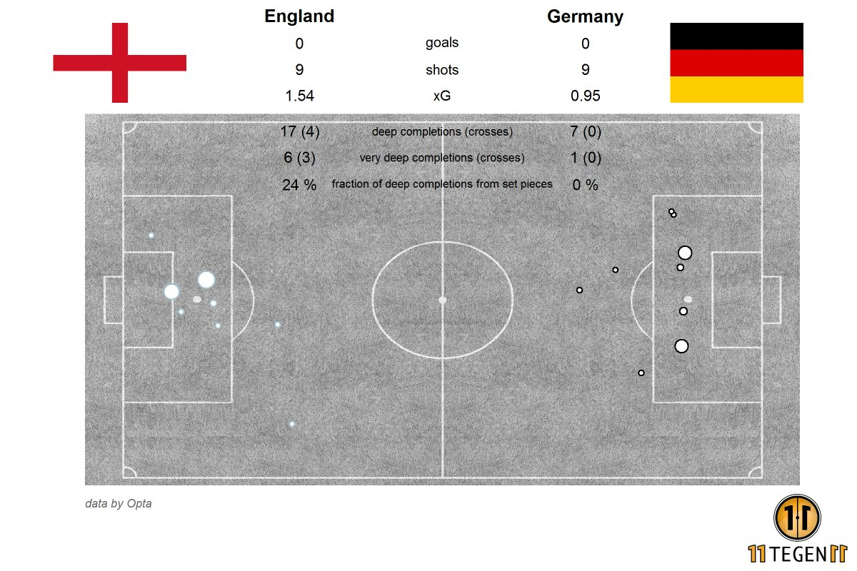 England vs Germany xG
