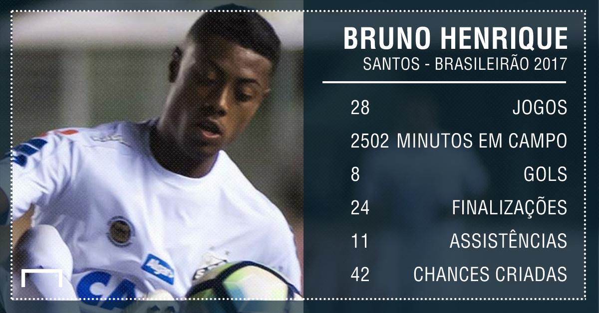 Bruno Henrique - Brasileirão PS - Santos - 19/12/2017
