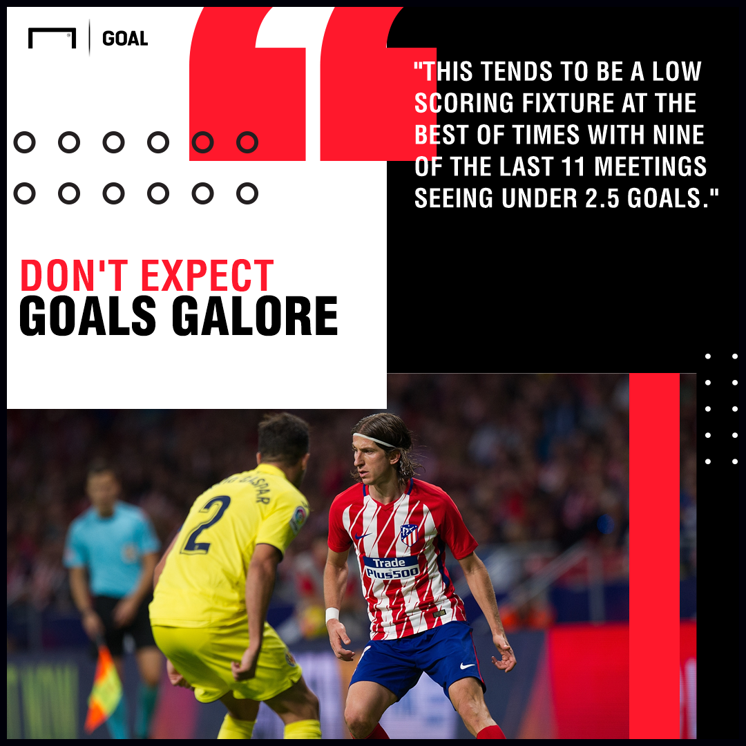Villarreal v Atletico Madrid Betting Preview