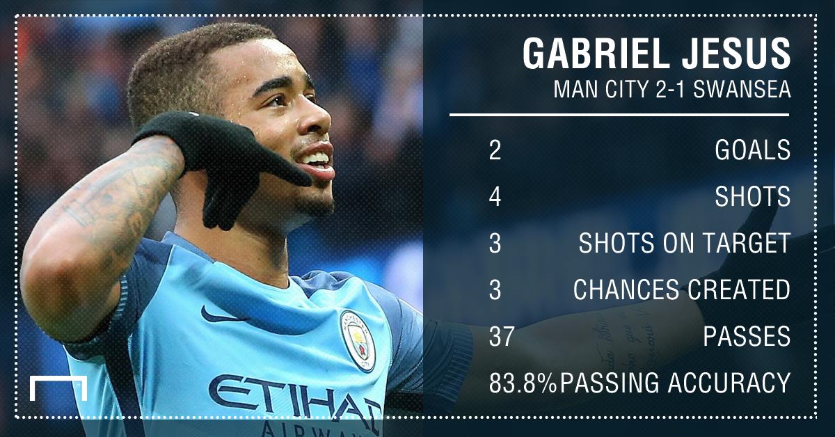 GFX Info Gabriel Jesus stats Man City Swansea