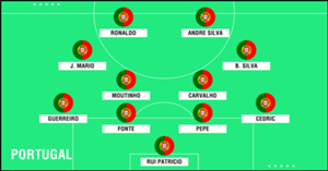 Predicted Portugal WC2018 XI