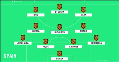 Predicted Spain WC2018 XI