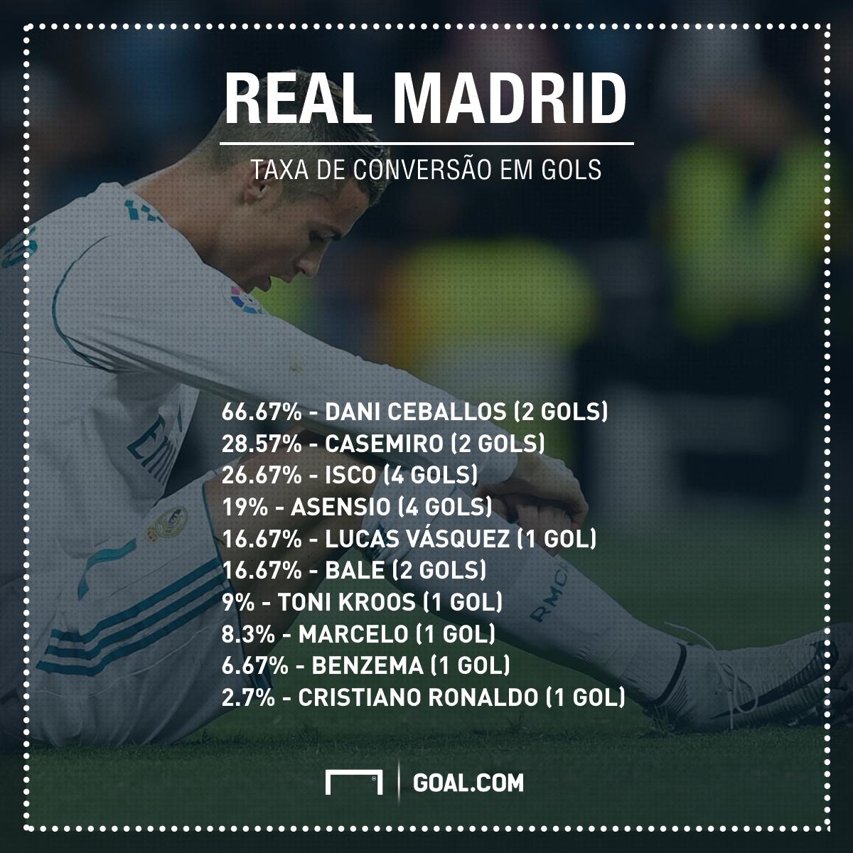 GFX taxa conversão Real Madrid