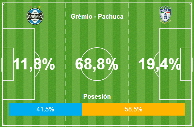 GFX Grêmio vs Pachuca 1o tempo 12 12 2017