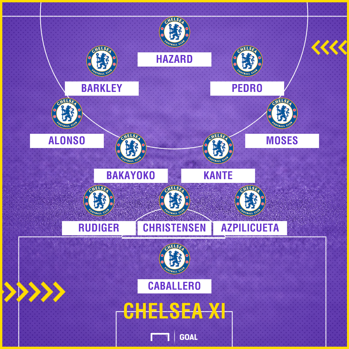 Chelsea predicted XI to face Bournemouth