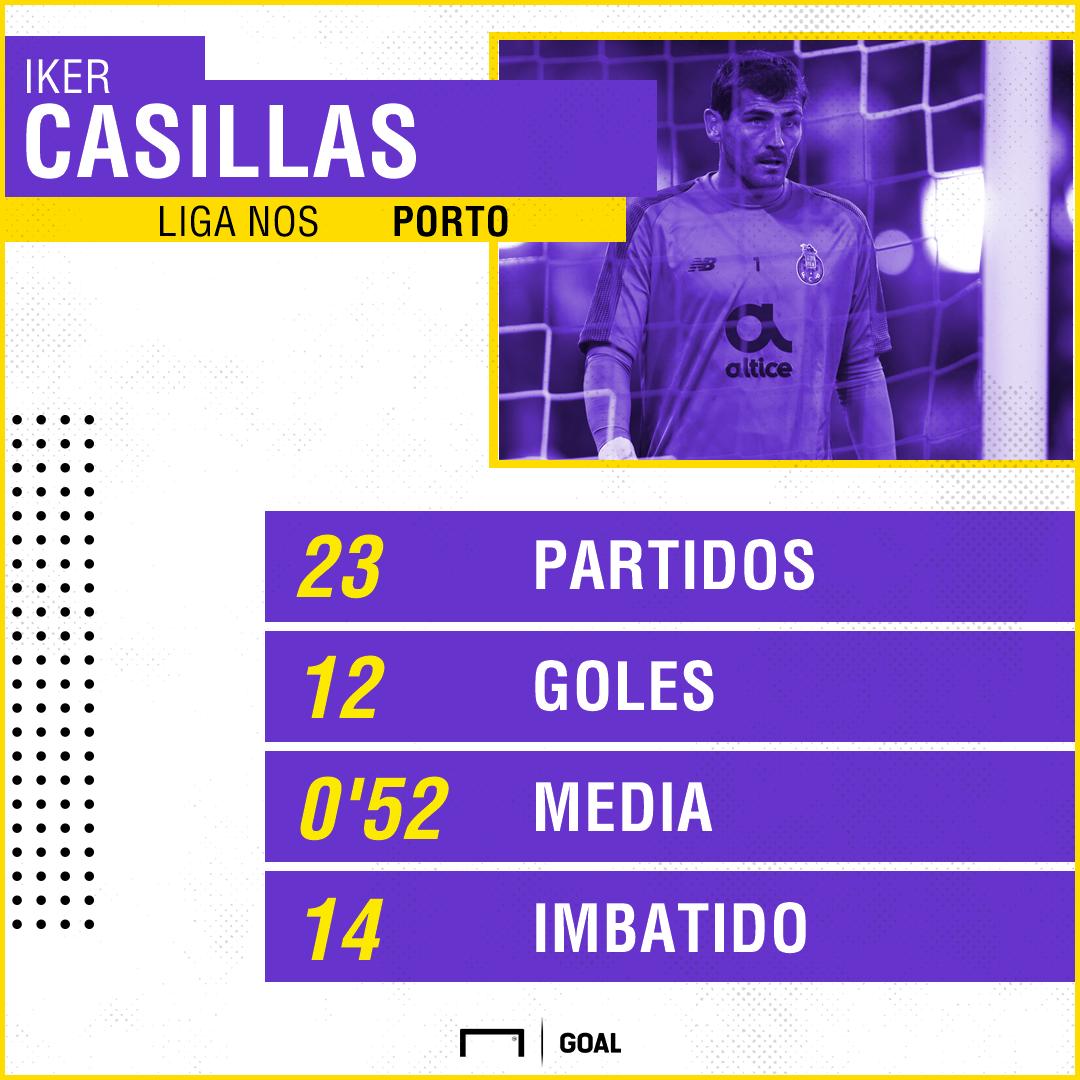 Iker Casillas Y Unos Números Que No Debe Perder De Vista