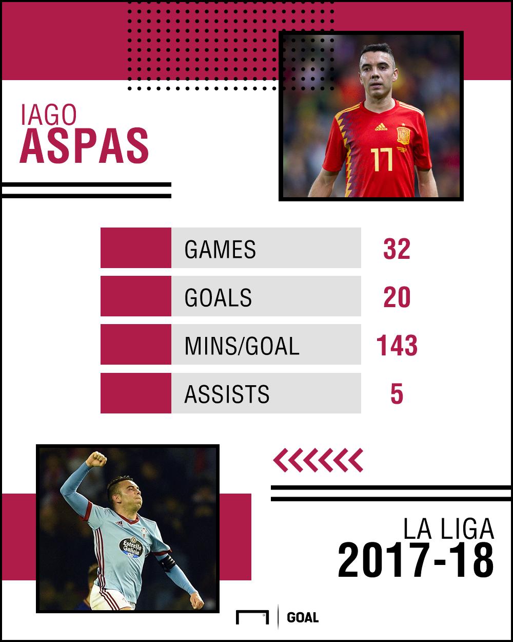 Iago Aspas La Liga stats 250418