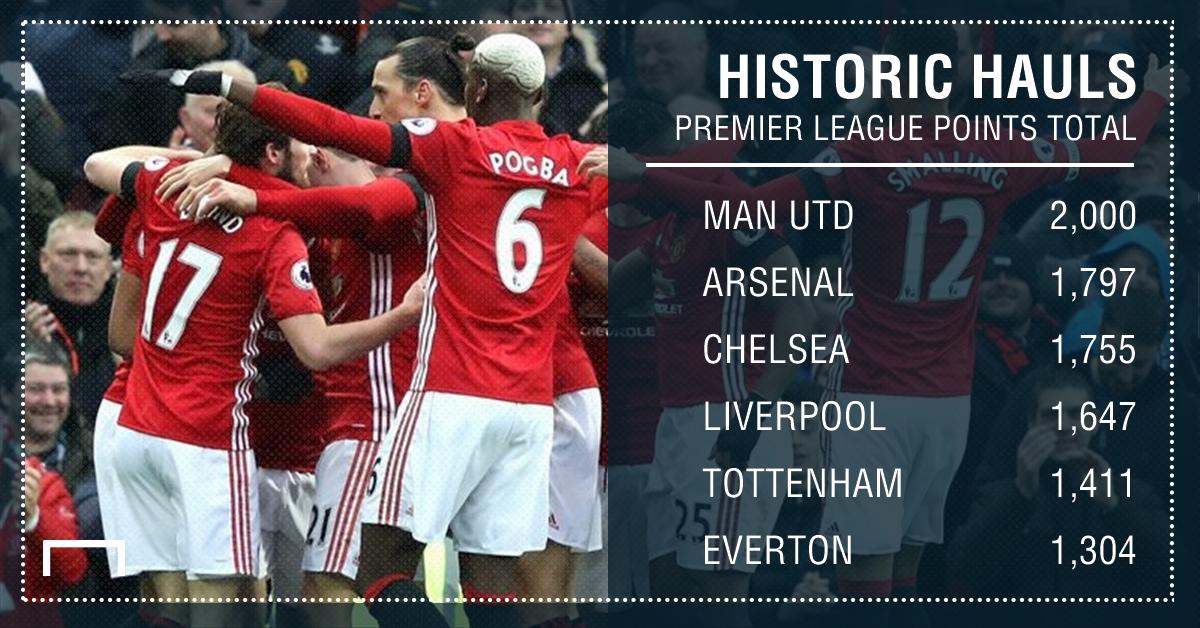 GFX Premier League points