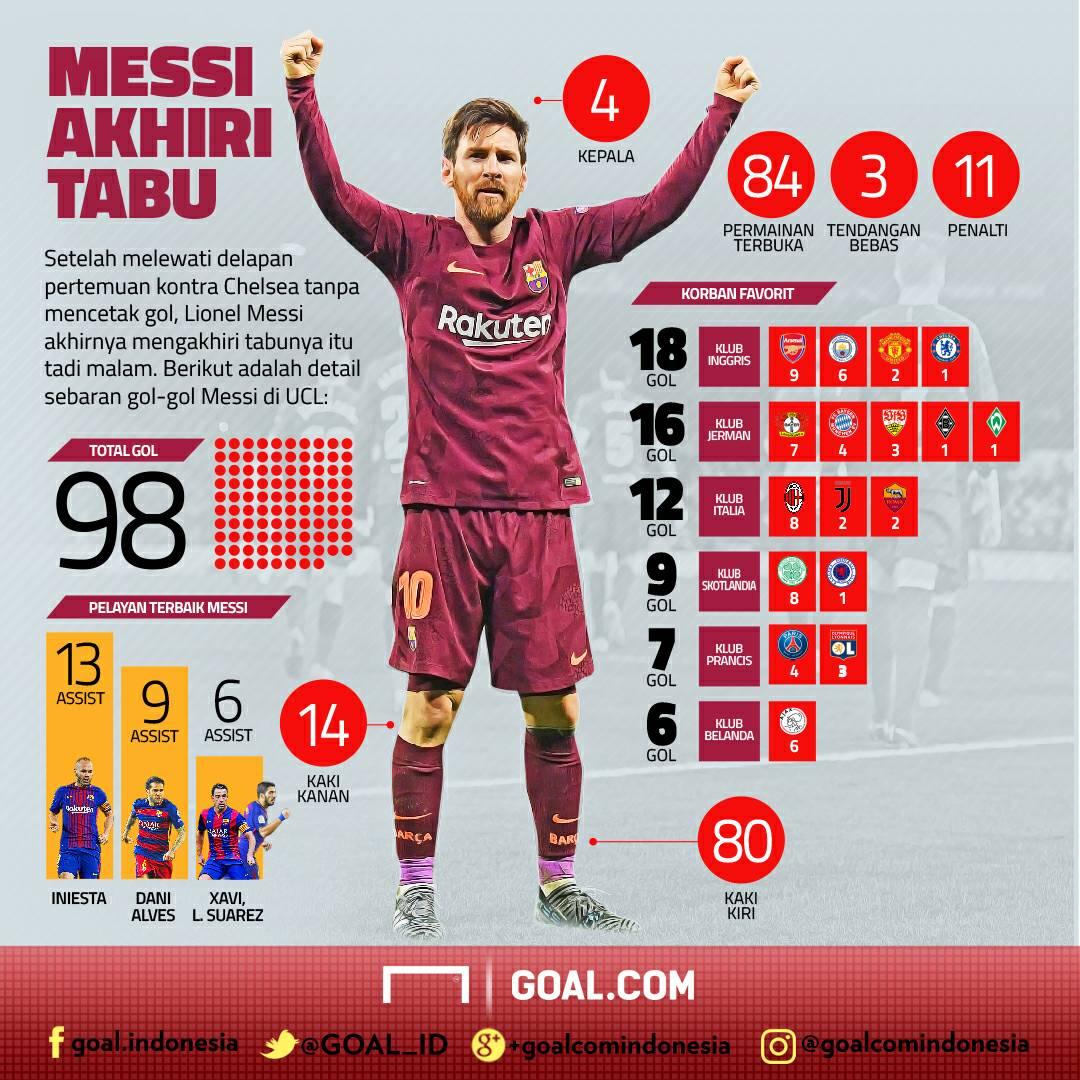 GFXiD Messi Akhiri Tabu