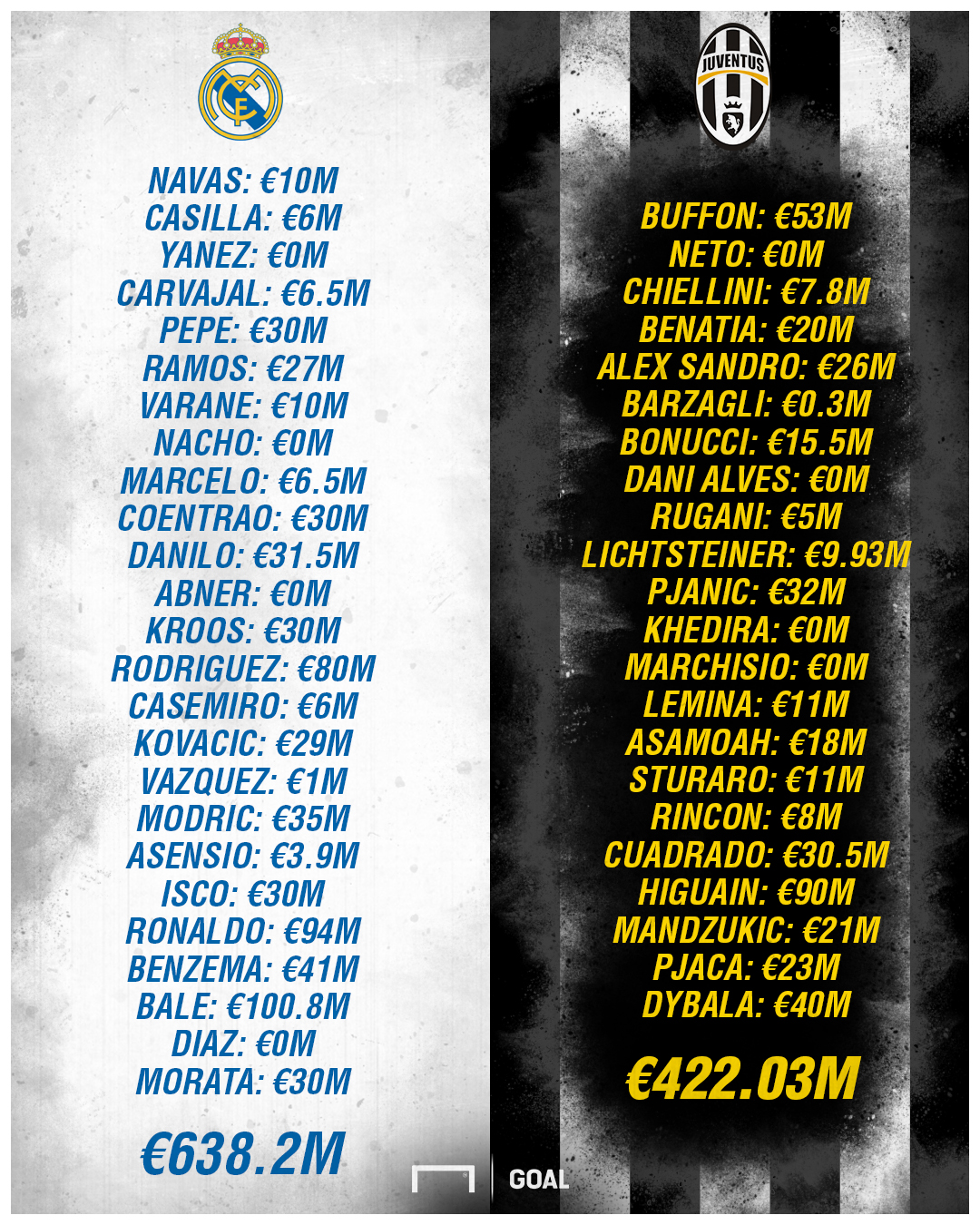 Juve and Madrid squad costs