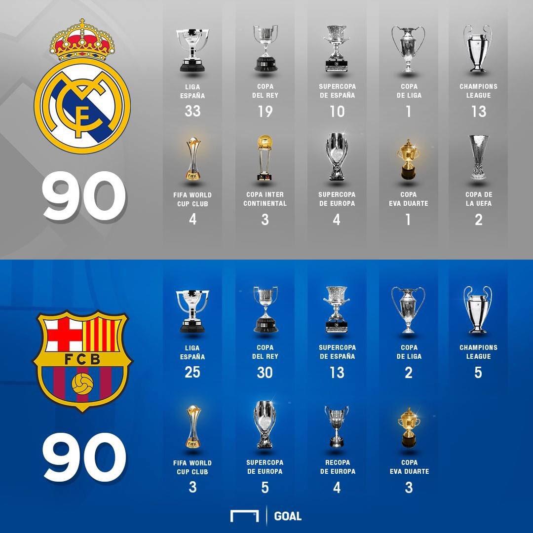 GFX Real Madrid Barcelona titles Spanish