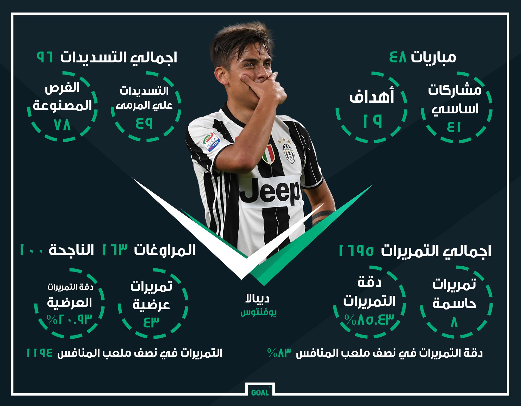 GFX AR Paulo Dybala Juventus 2016-17 Stats