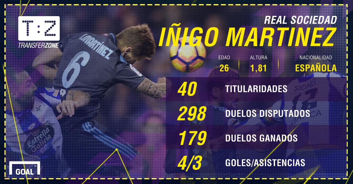 Inigo Martinez