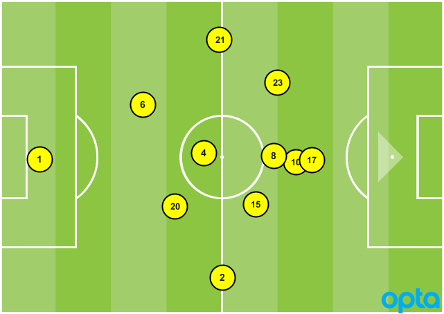 USA average formation vs. T&T