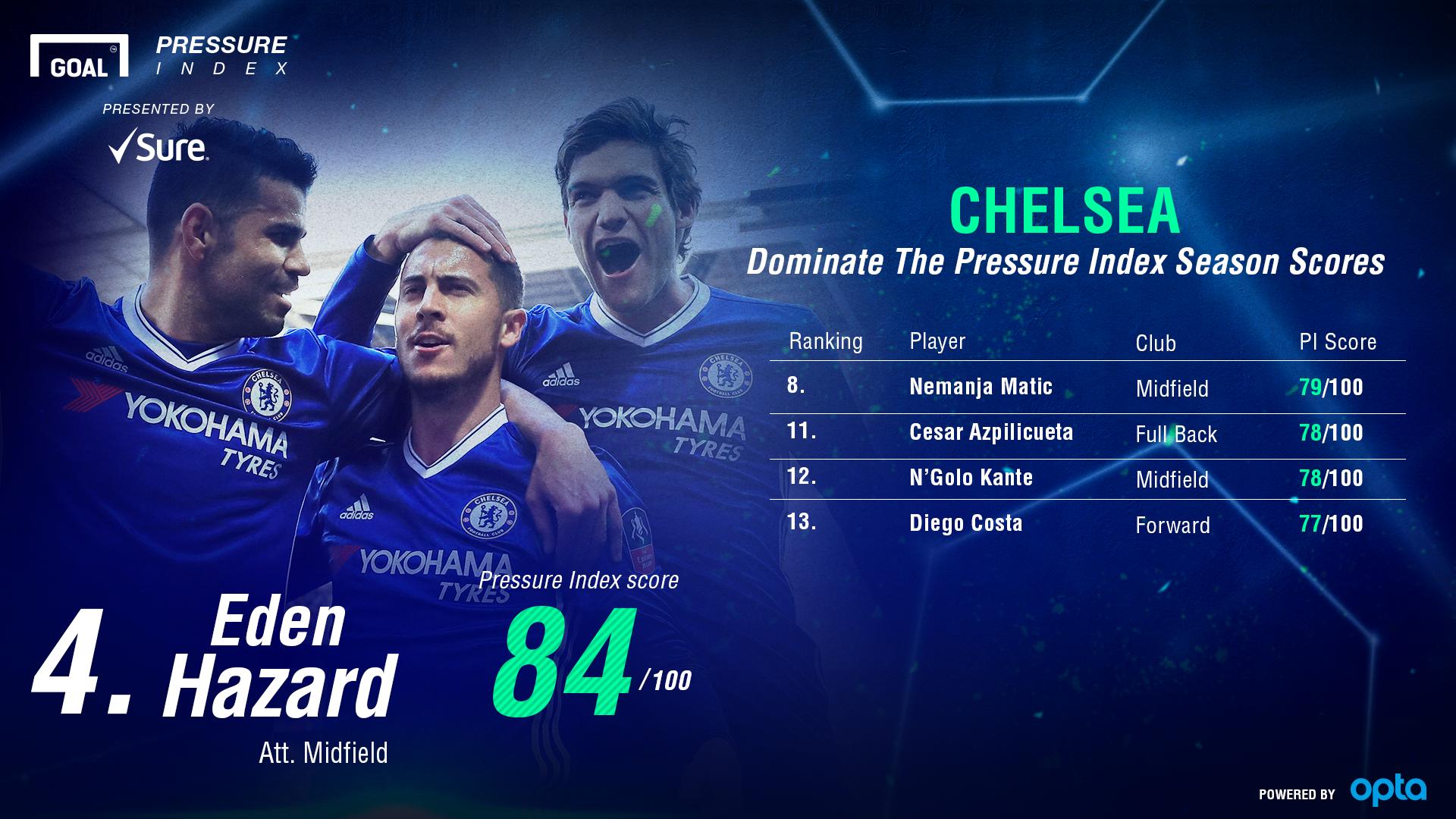 Chelsea Pressure Index